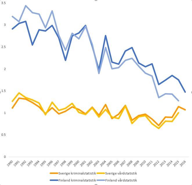 Dödligt våld jämfört med Finland