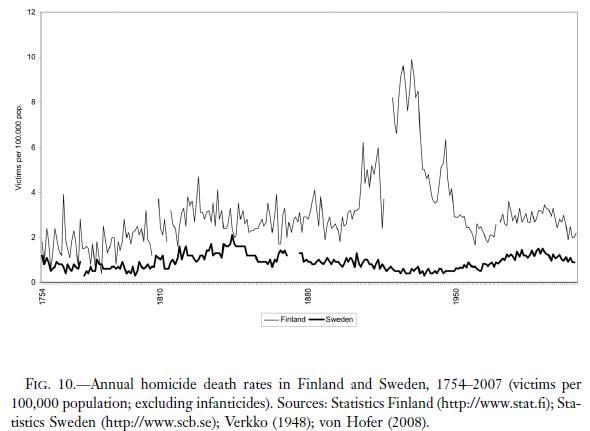 Finland högre mordfrekvens sen 1750