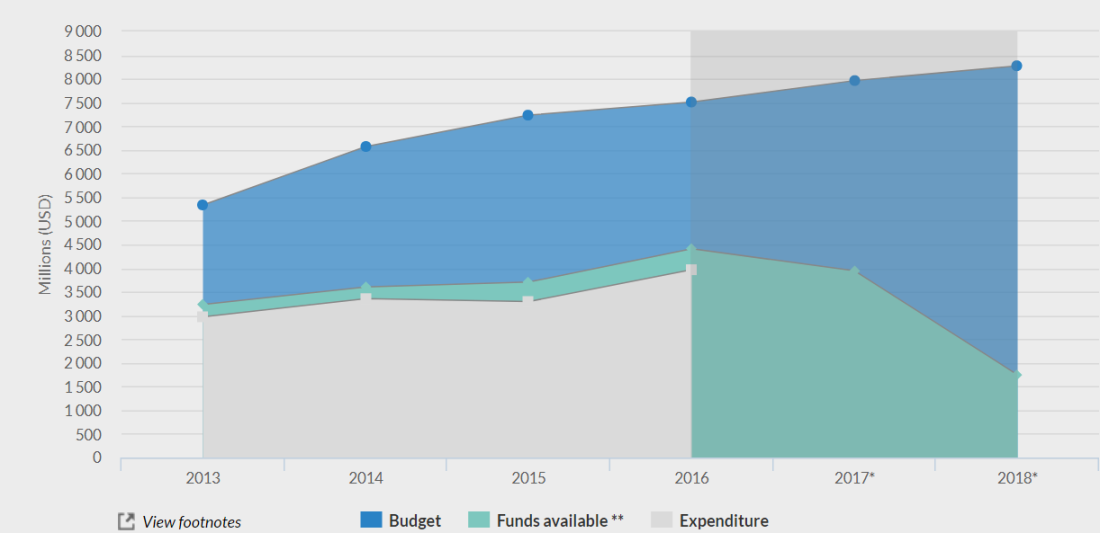 UNHCR budget